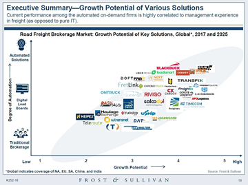 Frost and Sullivan road freight marketplace growth potential chart with Freightera logo in it