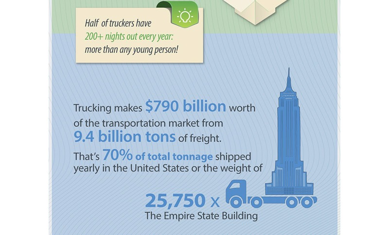 Interesting facts about truck transportation