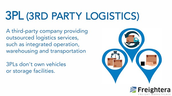 3PL or 3rd Party Logistics
