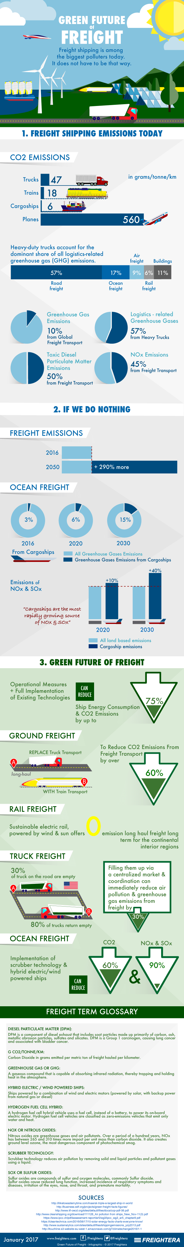 Infographic on The Green Future of Freight