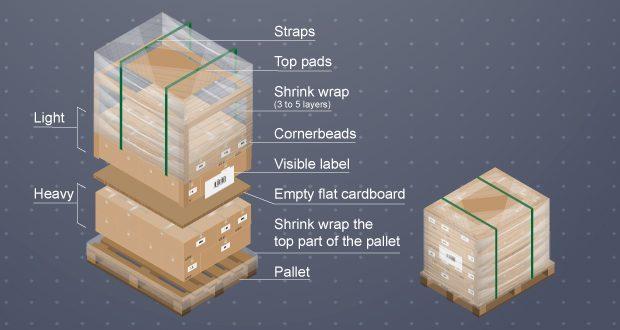 Palletize & Shrink Wrap Freight Freightera Photo Palletizing