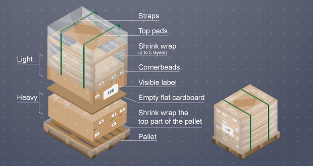 Palletize & Shrink Wrap Freight