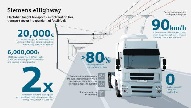 Siemens' eHighway