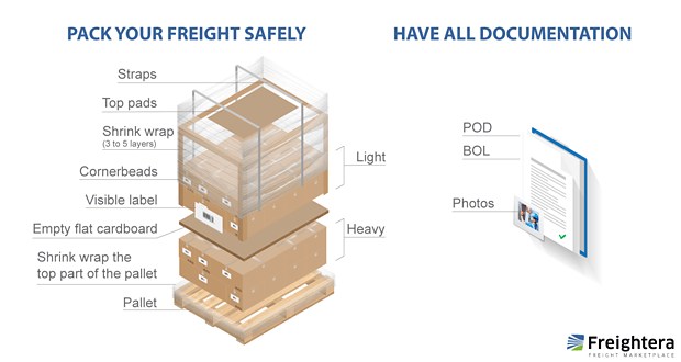 Pack freight safely, gather all documentation