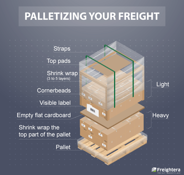 How to palletize your freight for safety of your shipment