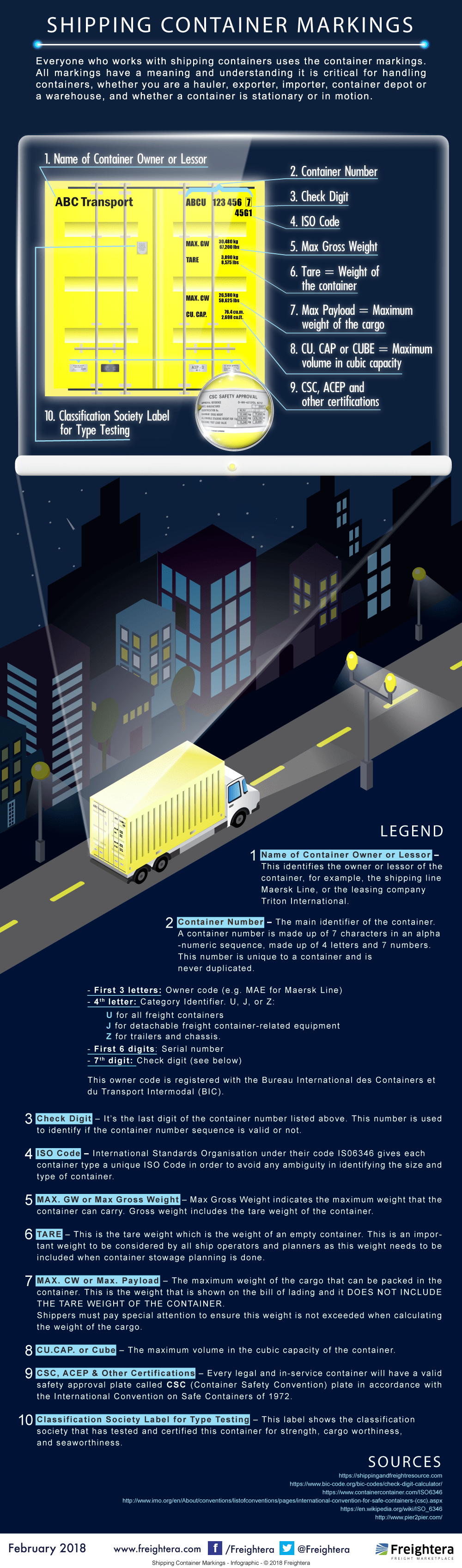 SHIPPING CONTAINER MARKINGS Freightera Infographic