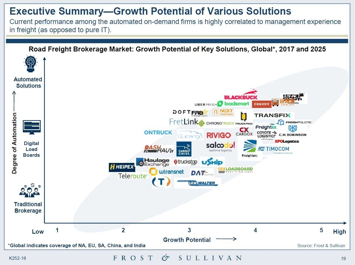 Frost & Sullivan research showing Freightera among 'Key Solutions' for freight automation and high growth potential to 2025.