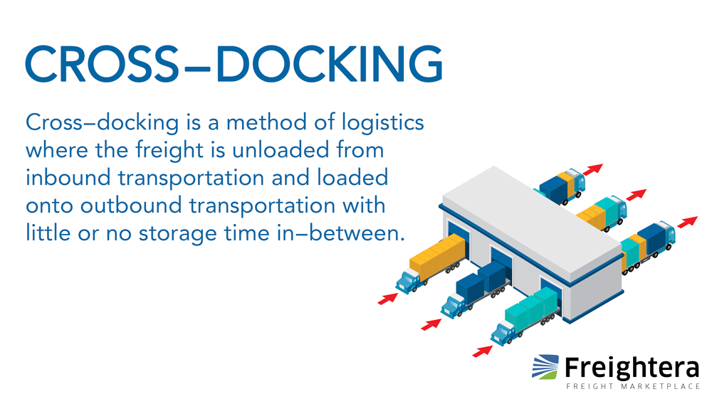 Freightera Freight Terms Cross-docking