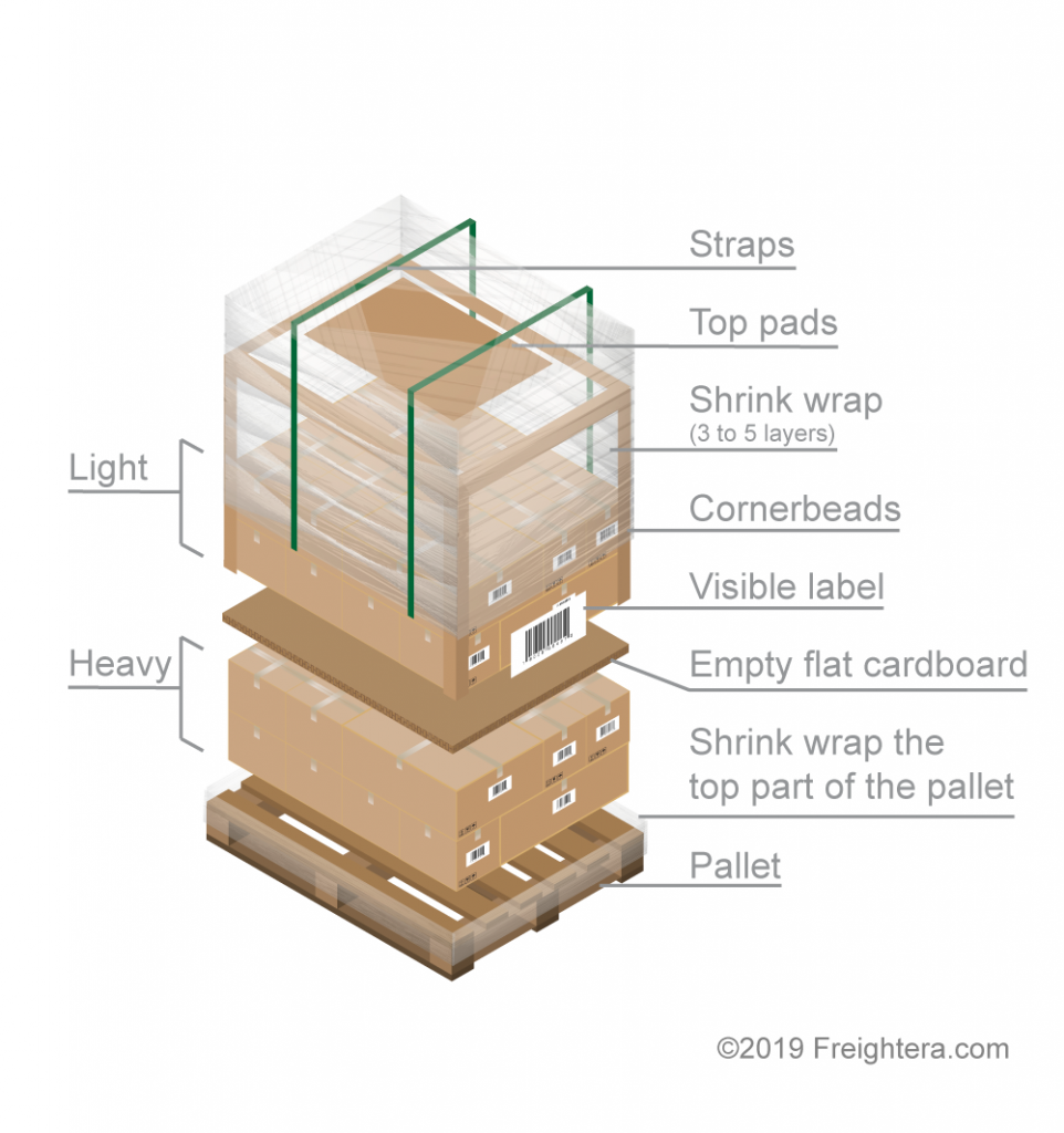 How to prepare a pallet for shipping