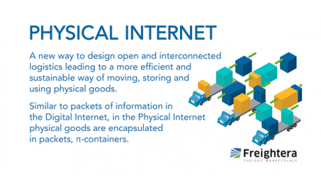 Physical Internet, freight glossary image, Freightera