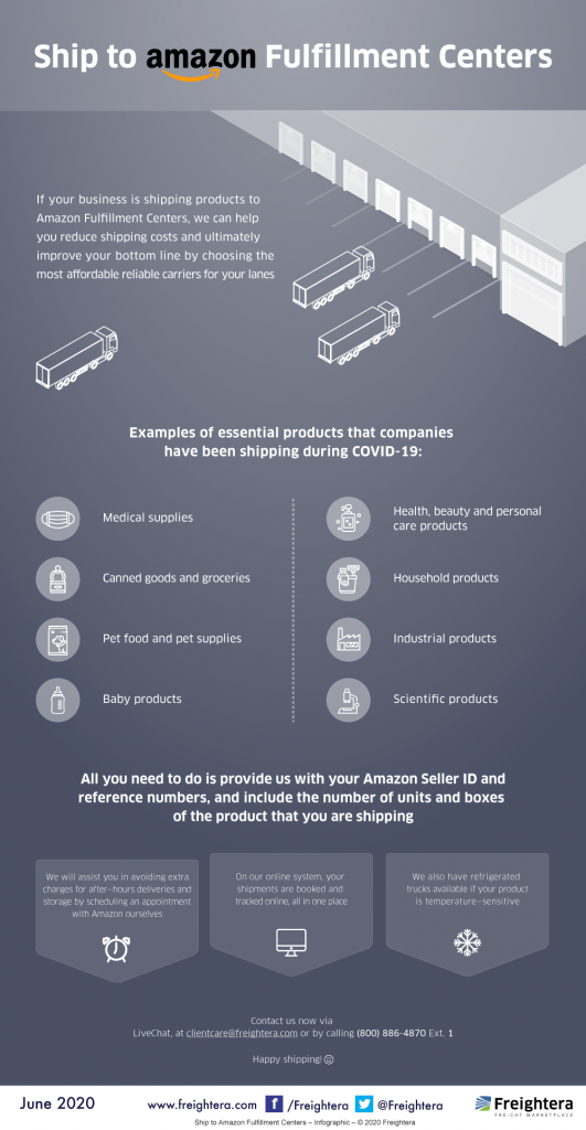 Shipping to Amazon Fulfillment Centers Infographic