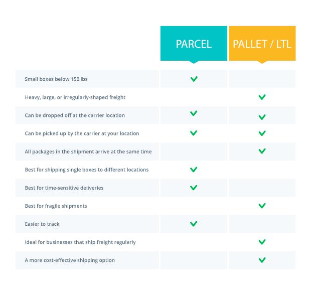 Parcel vs. Pallet/LTL chart