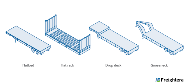 Heavy Haul Oversize Load Truck Types Image