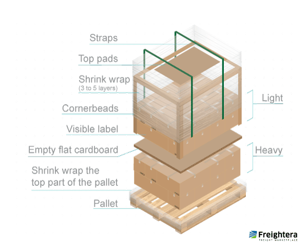 Illustration of a properly packaged pallet