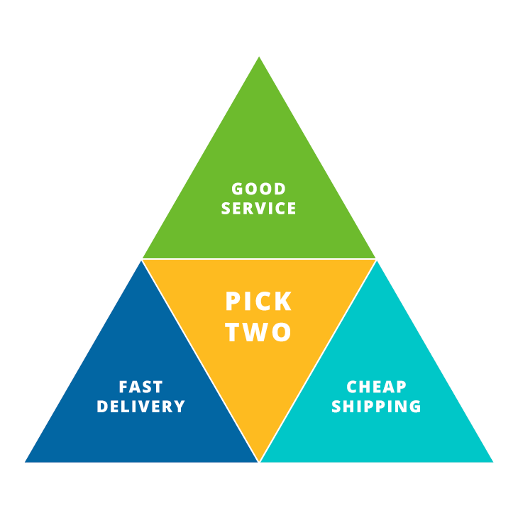 Triangle showing choices of good service, fast delivery and cheap shipping
