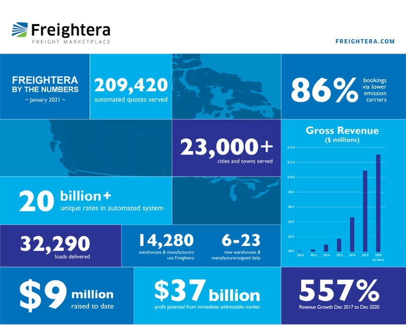 Freightera Stats